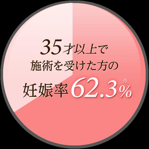 35歳以上で施術を受けた方の妊娠率62.3%